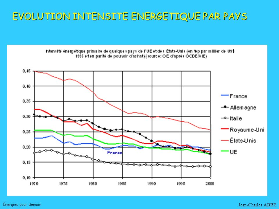 EVOLUTION INTENSITE ENERGETIQUE PAR PAYS
