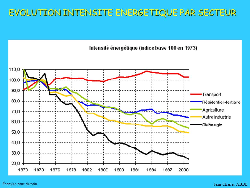 EVOLUTION INTENSITE ENERGETIQUE PAR SECTEUR