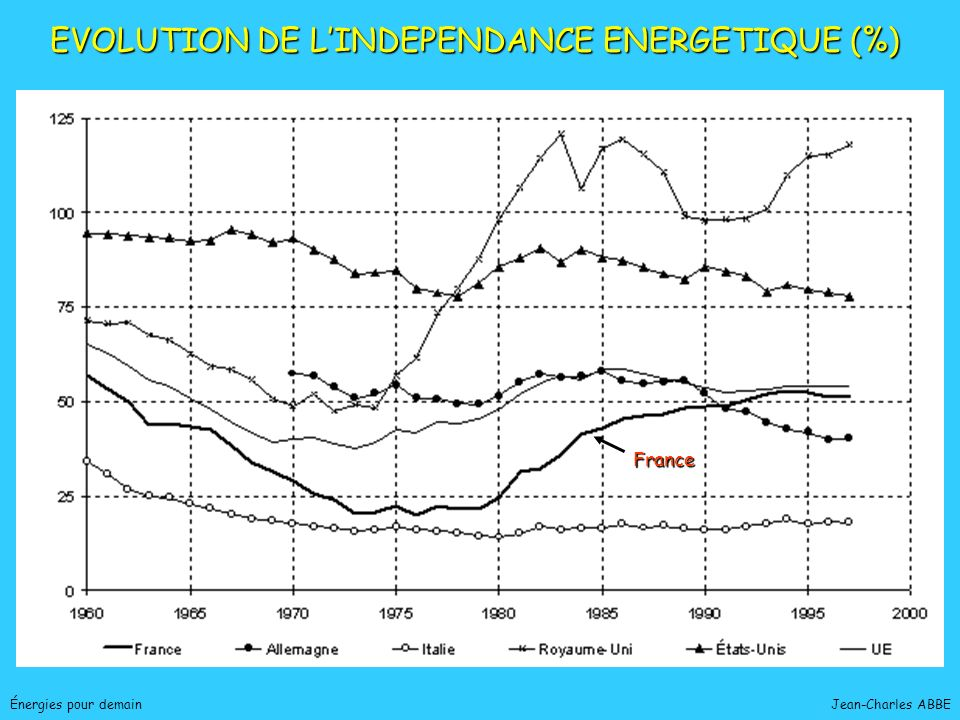 EVOLUTION DE L'INDEPENDANCE ENERGETIQUE (%)