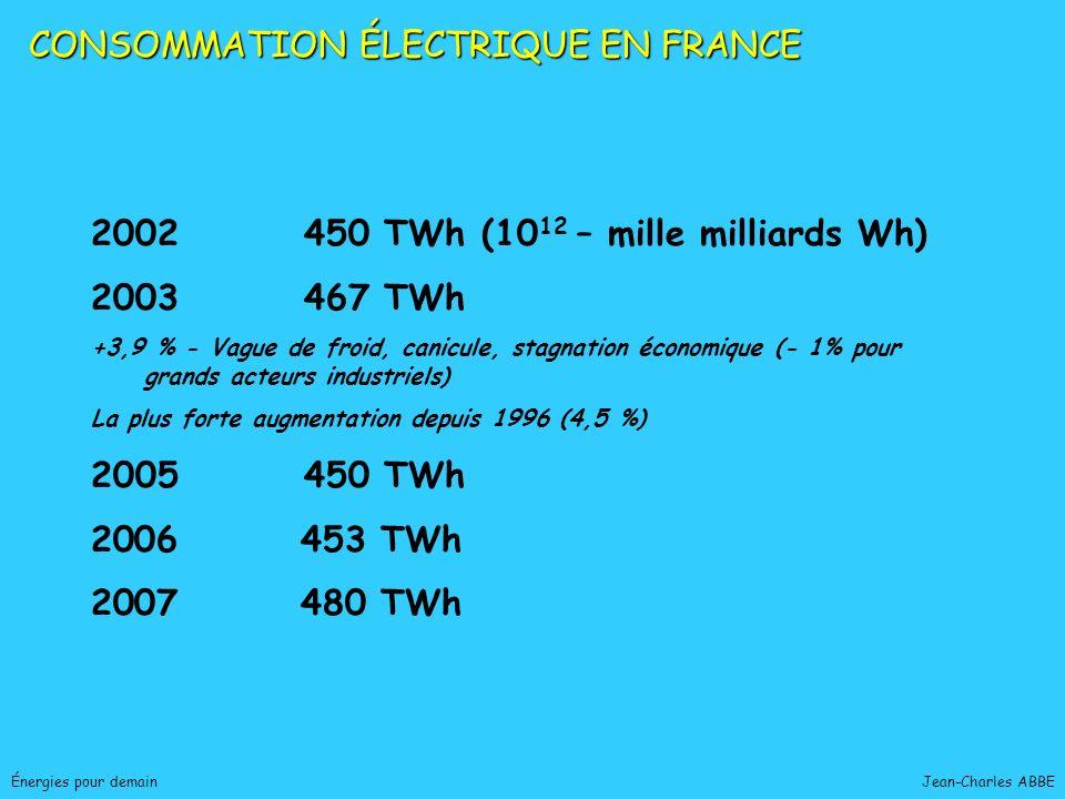 CONSOMMATION ÉLECTRIQUE EN FRANCE