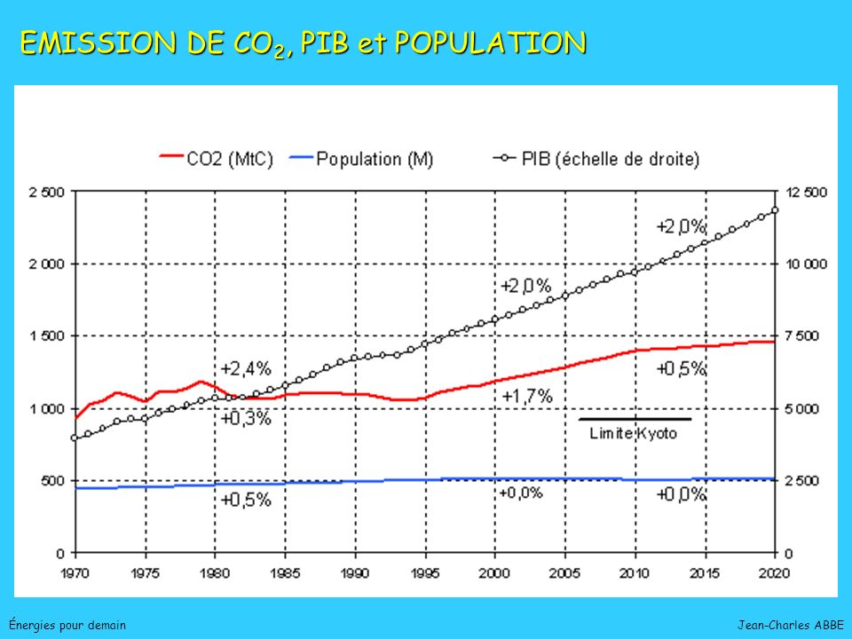 EMISSION DE CO2, PIB et POPULATION