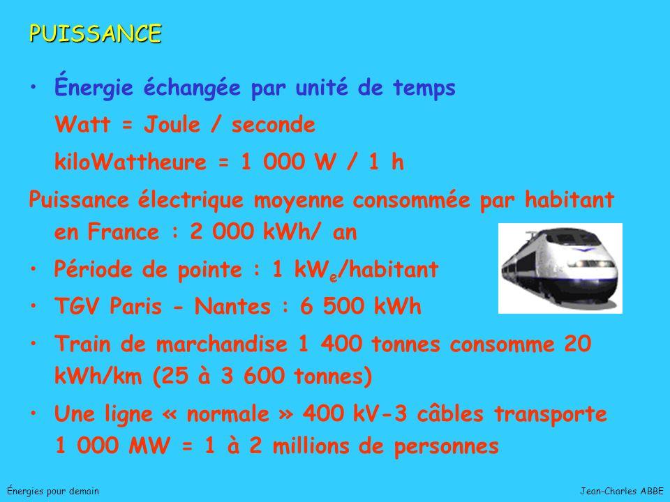 Énergie échangée par unité de temps Watt = Joule / seconde