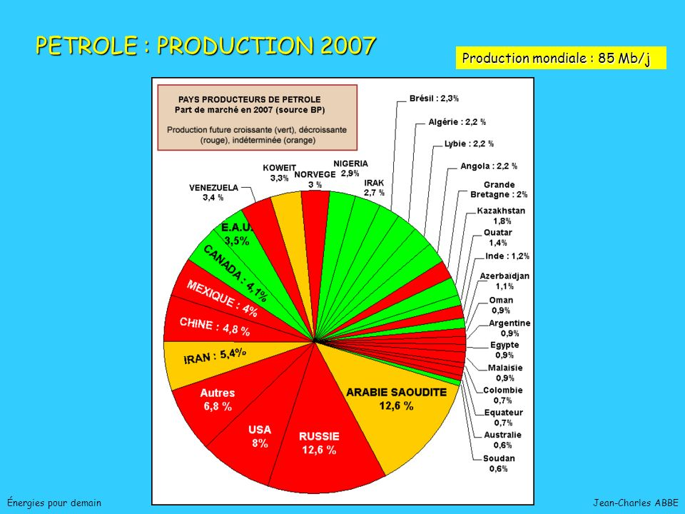 PETROLE : PRODUCTION 2007 Production mondiale : 85 Mb/j
