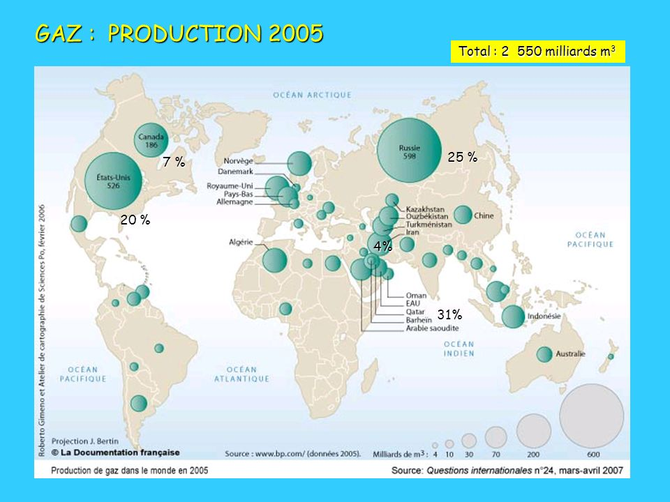 GAZ : PRODUCTION 2005 Total : 2 550 milliards m3 25 % 7 % 20 % 4% 31%