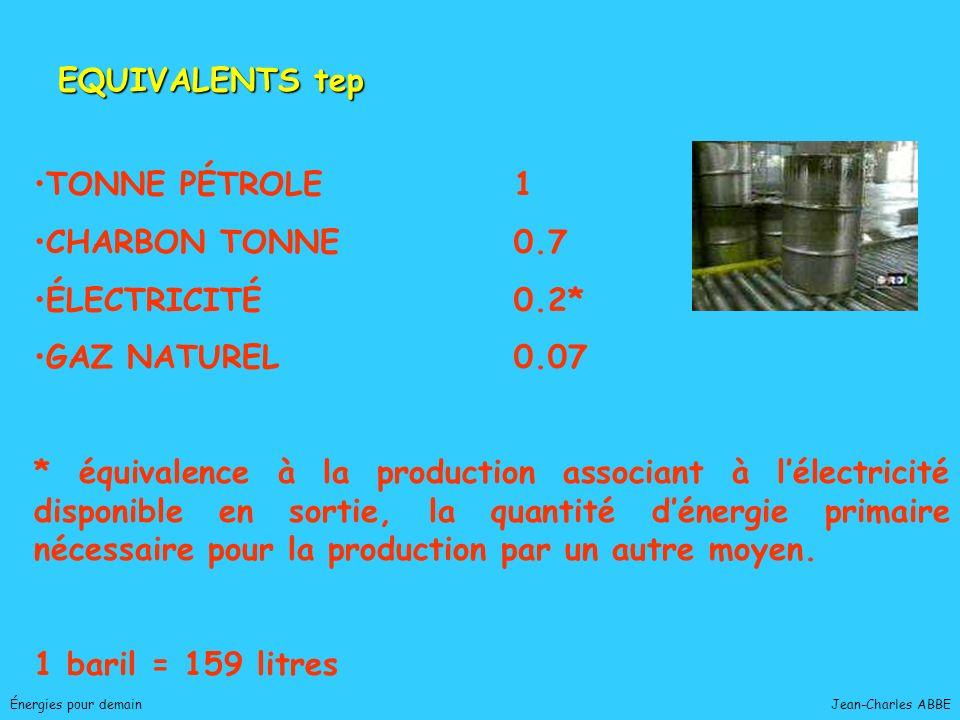 EQUIVALENTS tep TONNE PÉTROLE 1 CHARBON TONNE 0.7 ÉLECTRICITÉ 0.2*