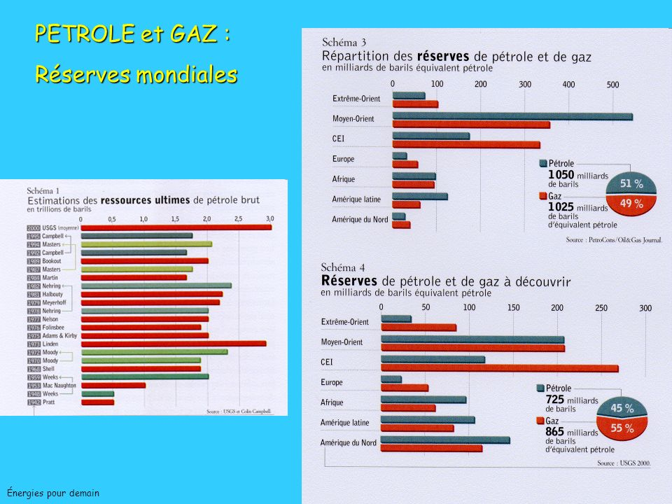 PETROLE et GAZ : Réserves mondiales Jean-Charles ABBE