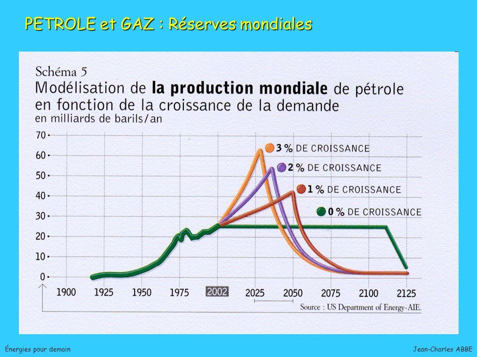 PETROLE et GAZ : Réserves mondiales