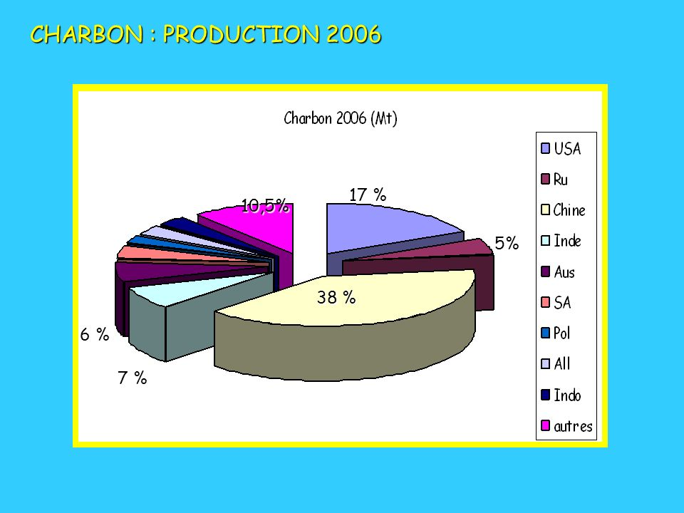 CHARBON : PRODUCTION 2006 17 % 10,5% 5% 38 % 6 % 7 %