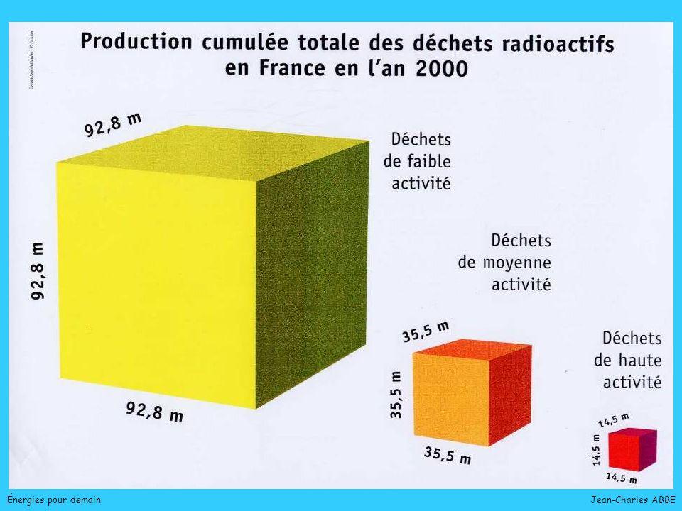 Énergies pour demain Jean-Charles ABBE