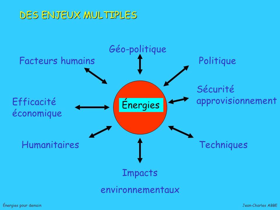 Sécurité approvisionnement Efficacité économique Énergies