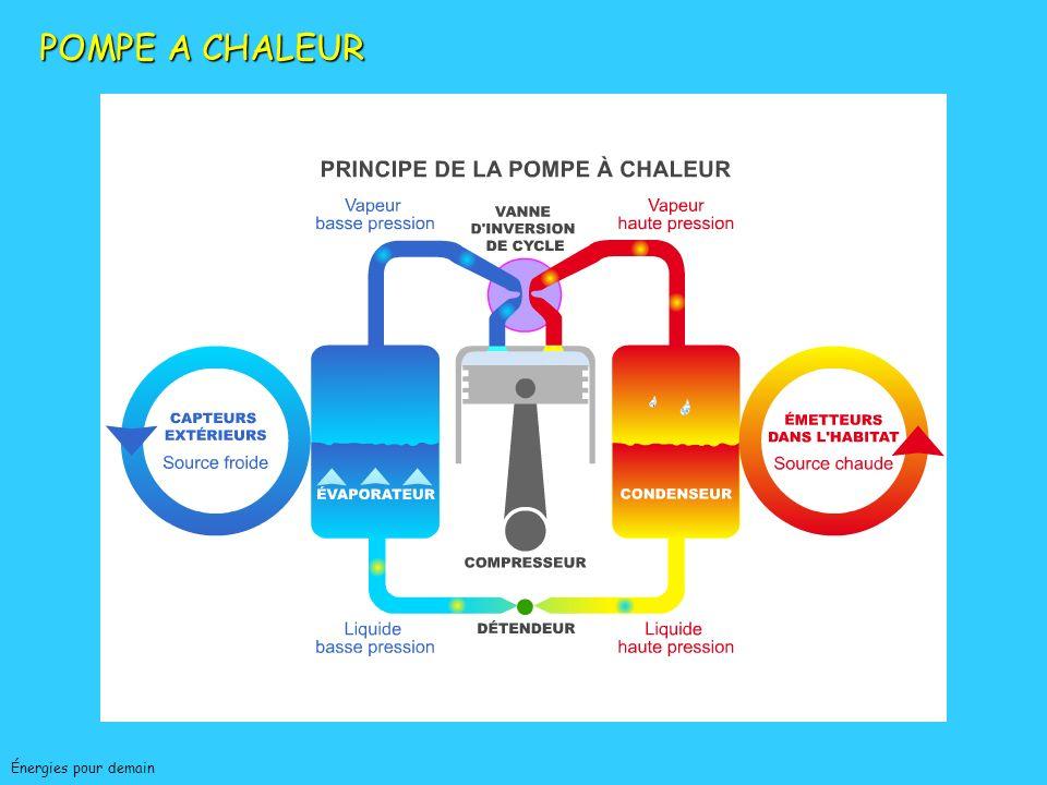 POMPE A CHALEUR Association Française pour les Pompes à Chaleur