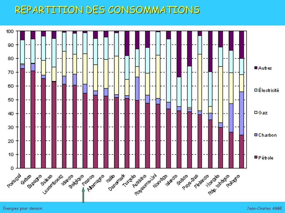 REPARTITION DES CONSOMMATIONS