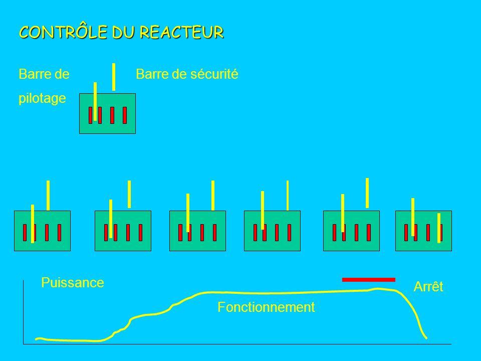 CONTRÔLE DU REACTEUR Barre de pilotage Barre de sécurité Puissance