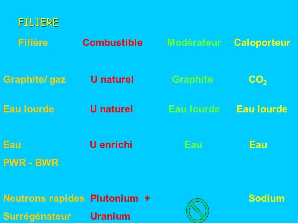 FILIERE Filière. Combustible. Caloporteur. Modérateur. Graphite/ gaz U naturel Graphite CO2.