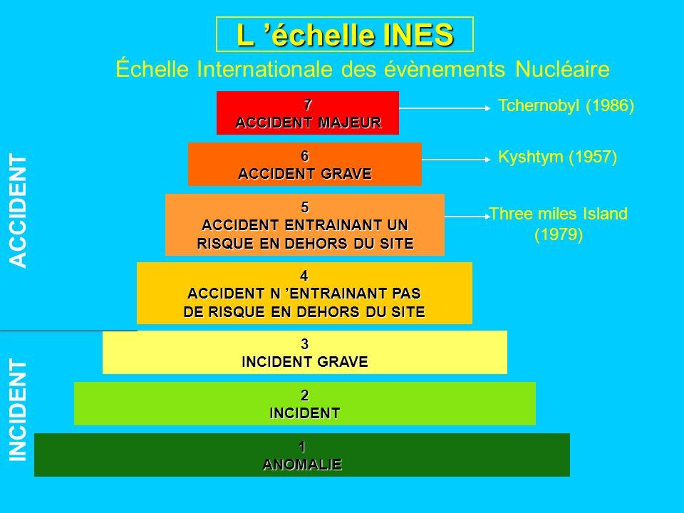 L 'échelle INES Échelle Internationale des évènements Nucléaire