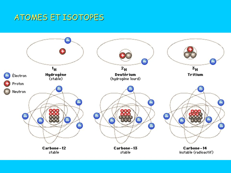 ATOMES ET ISOTOPES