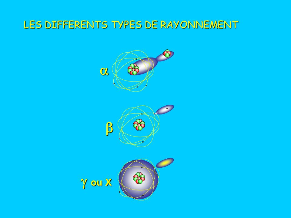 LES DIFFERENTS TYPES DE RAYONNEMENT