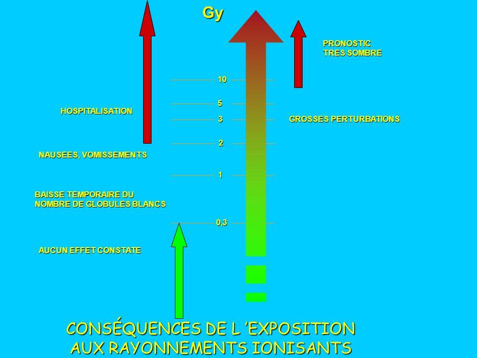 CONSÉQUENCES DE L 'EXPOSITION AUX RAYONNEMENTS IONISANTS