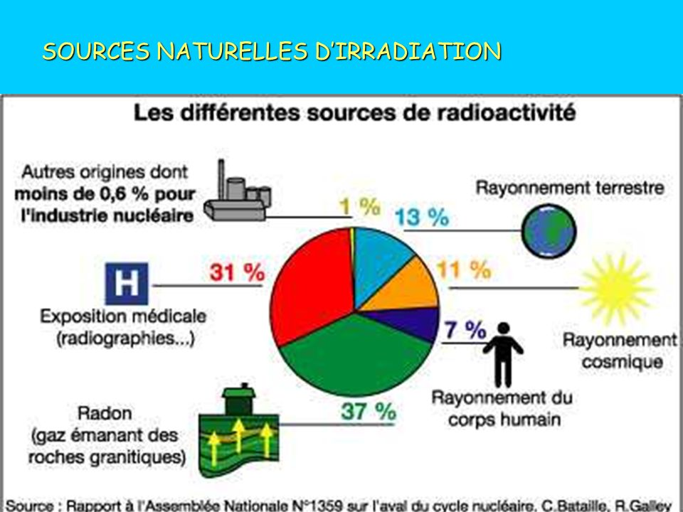 SOURCES NATURELLES D'IRRADIATION