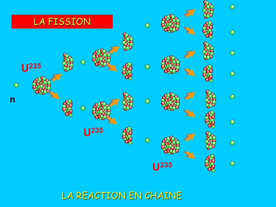 LA FISSION U235 n U235 U235 LA REACTION EN CHAINE