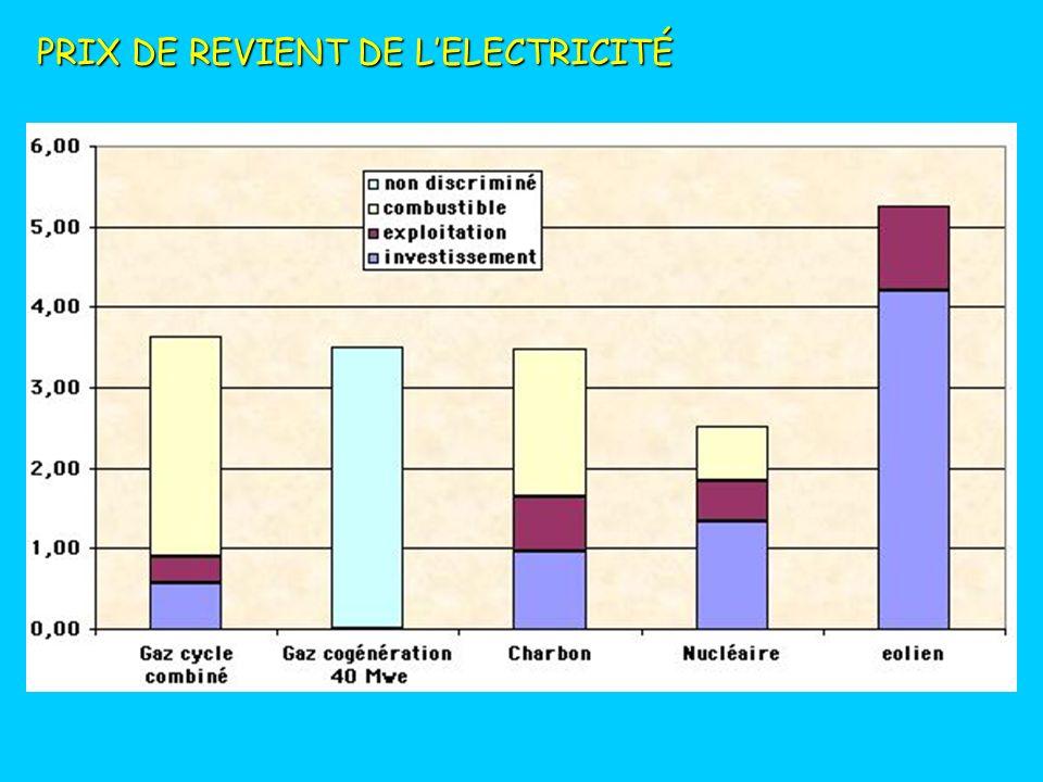 PRIX DE REVIENT DE L'ELECTRICITÉ