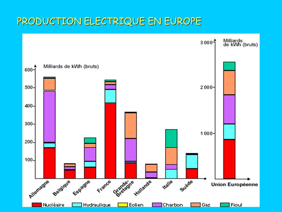 PRODUCTION ELECTRIQUE EN EUROPE