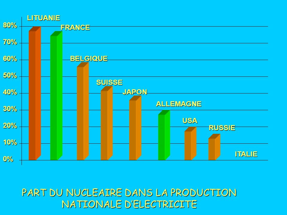 PART DU NUCLEAIRE DANS LA PRODUCTION NATIONALE D'ELECTRICITE