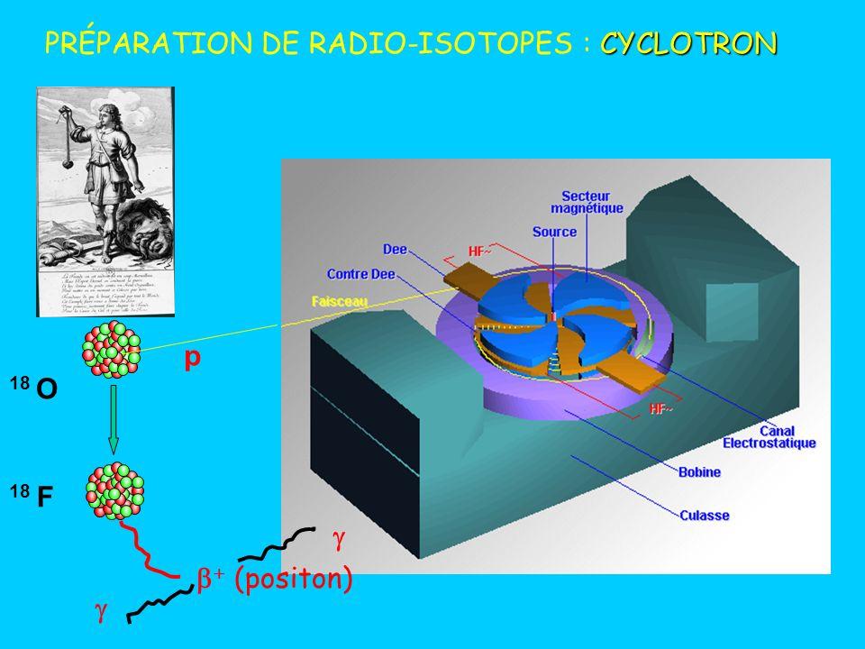 PRÉPARATION DE RADIO-ISOTOPES : CYCLOTRON
