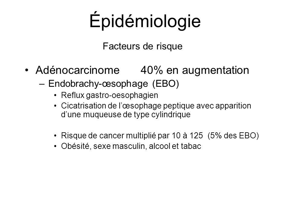 Épidémiologie Adénocarcinome 40% en augmentation Facteurs de risque