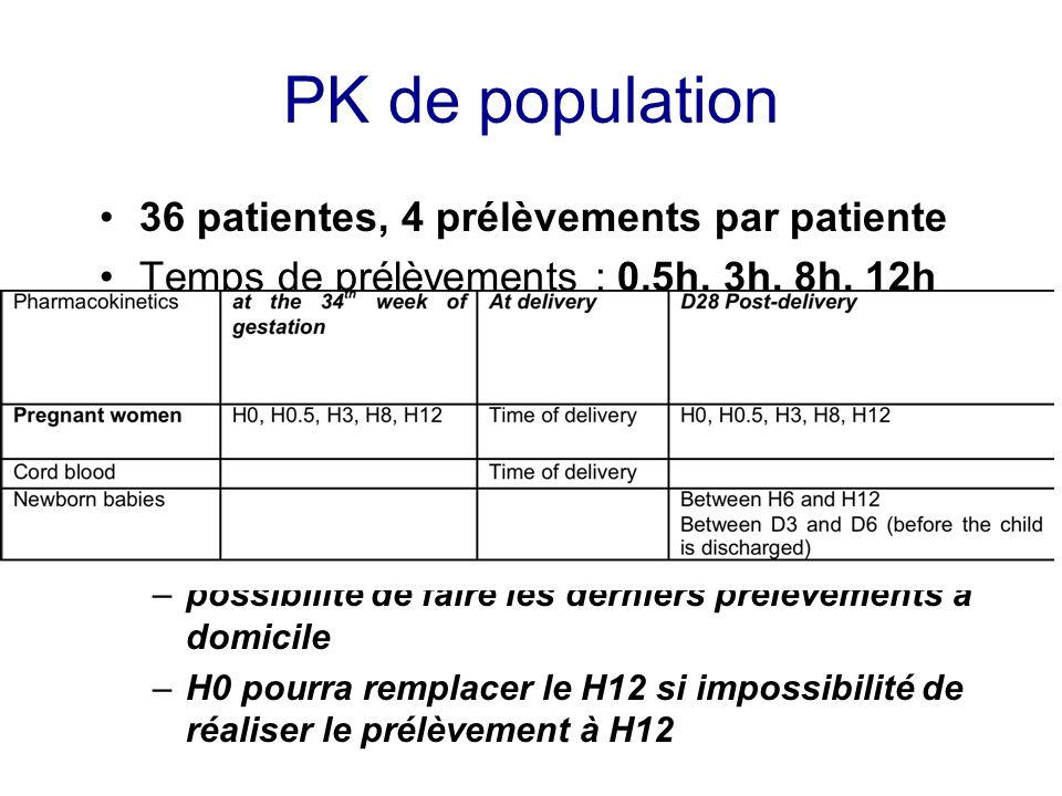 PK de population 36 patientes, 4 prélèvements par patiente