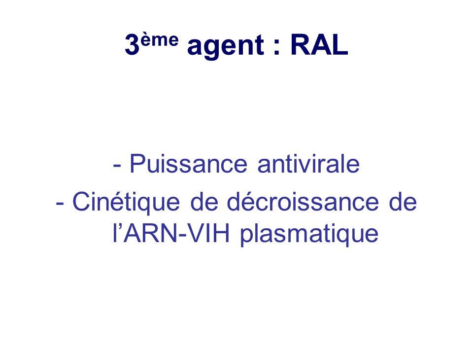 3ème agent : RAL - Puissance antivirale