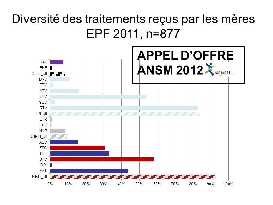 Diversité des traitements reçus par les mères EPF 2011, n=877