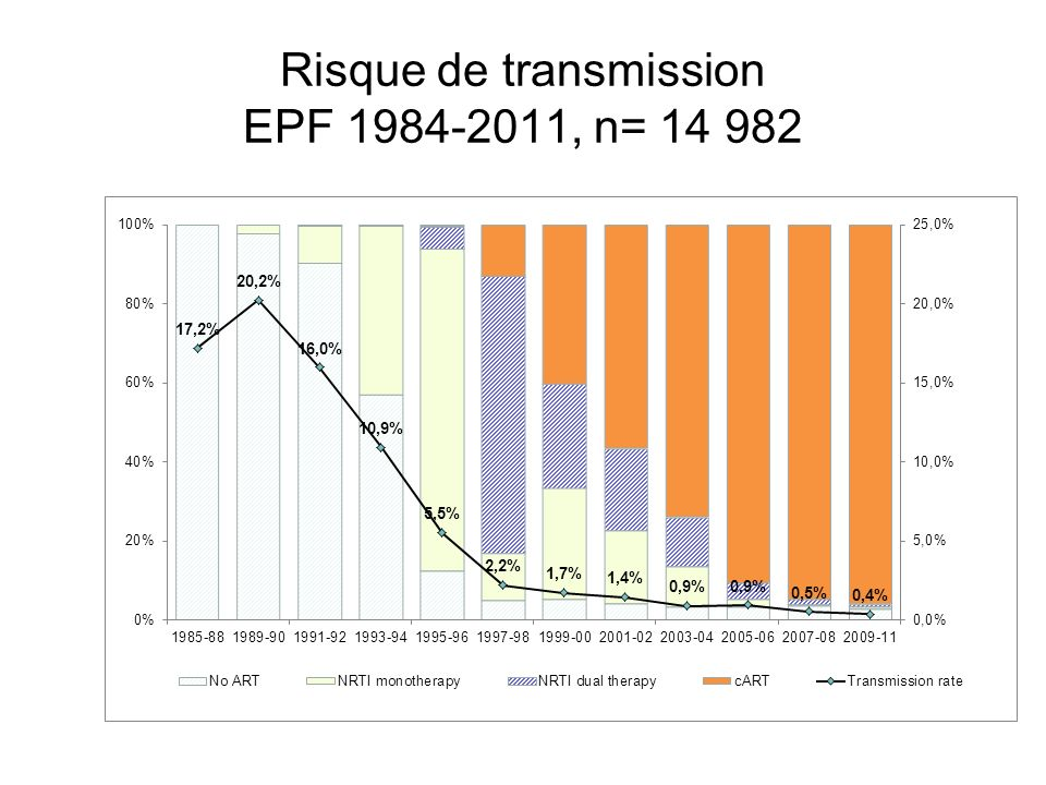 Risque de transmission EPF 1984-2011, n= 14 982