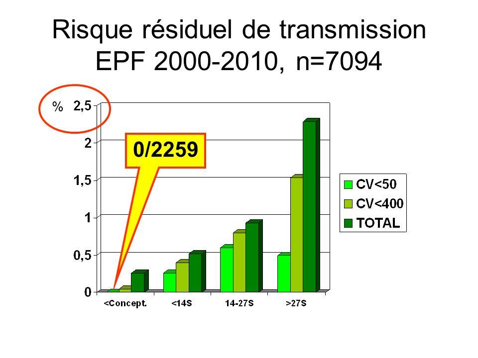 Risque résiduel de transmission EPF 2000-2010, n=7094