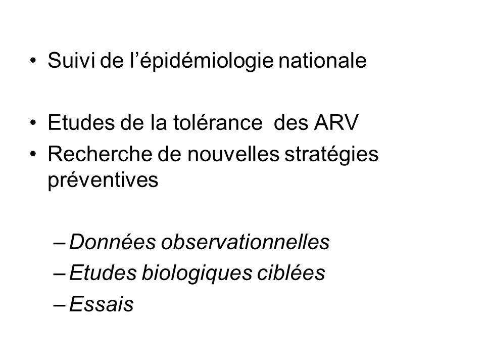 Suivi de l'épidémiologie nationale