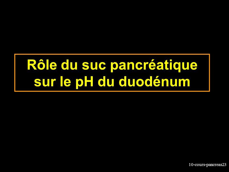 Rôle du suc pancréatique sur le pH du duodénum