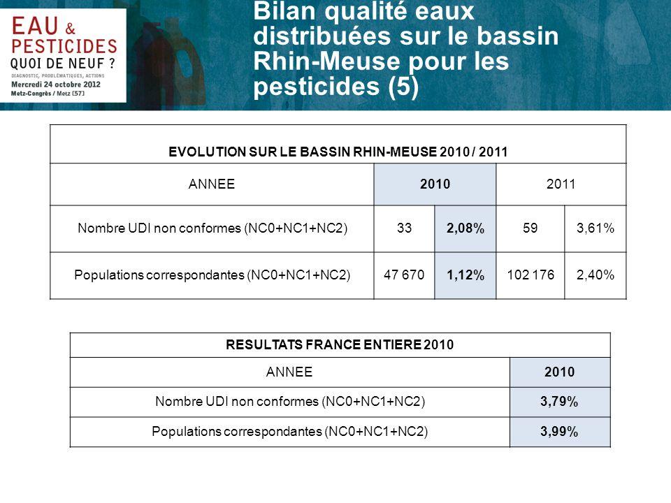 Bilan qualité eaux distribuées sur le bassin Rhin-Meuse pour les pesticides (5)
