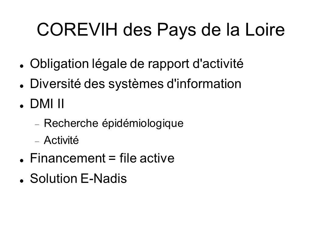 COREVIH des Pays de la Loire