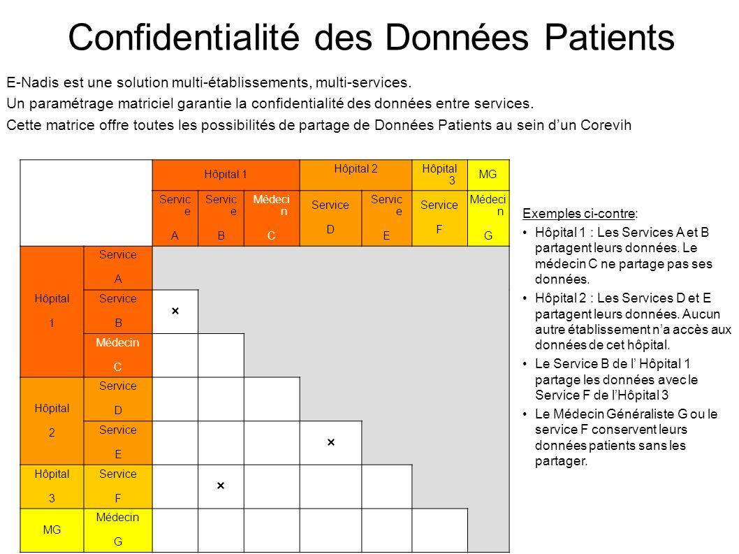 Confidentialité des Données Patients