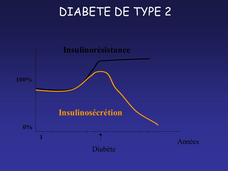 DIABETE DE TYPE 2 Insulinorésistance Insulinosécrétion Années Diabète