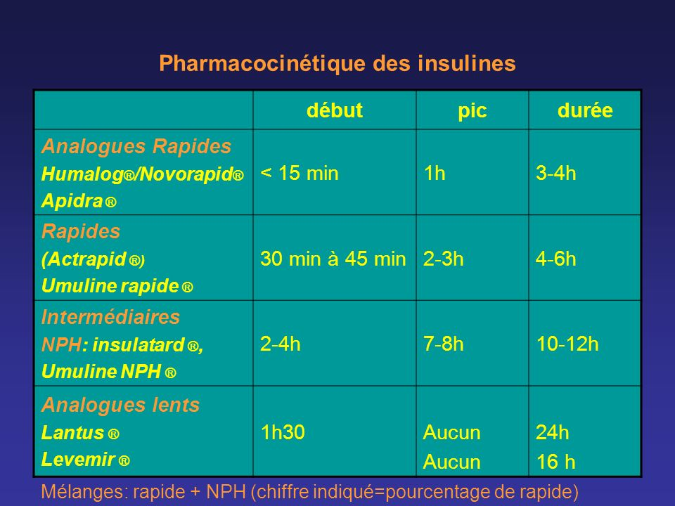 Pharmacocinétique des insulines