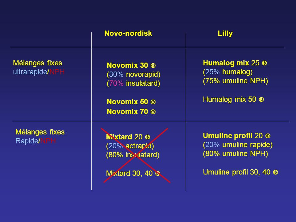 Novo-nordisk Lilly. Mélanges fixes. ultrarapide/NPH. Humalog mix 25 ® (25% humalog) (75% umuline NPH)