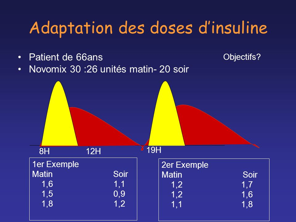Adaptation des doses d'insuline