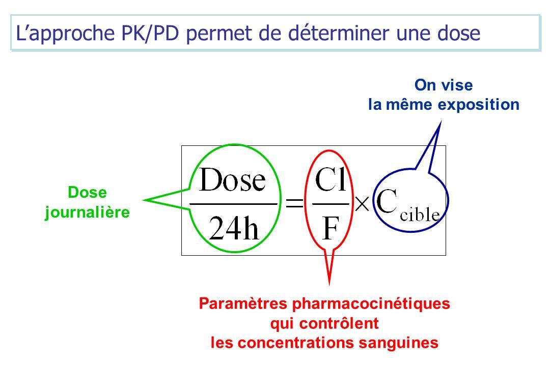 Paramètres pharmacocinétiques les concentrations sanguines