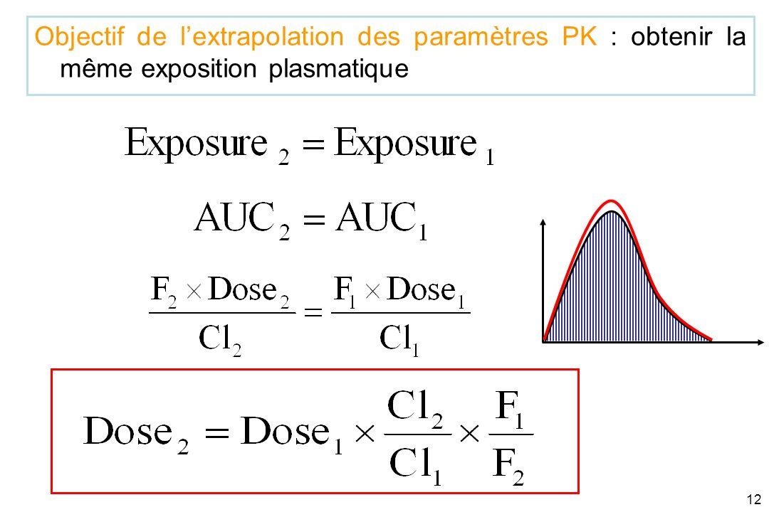 Objectif de l'extrapolation des paramètres PK : obtenir la même exposition plasmatique