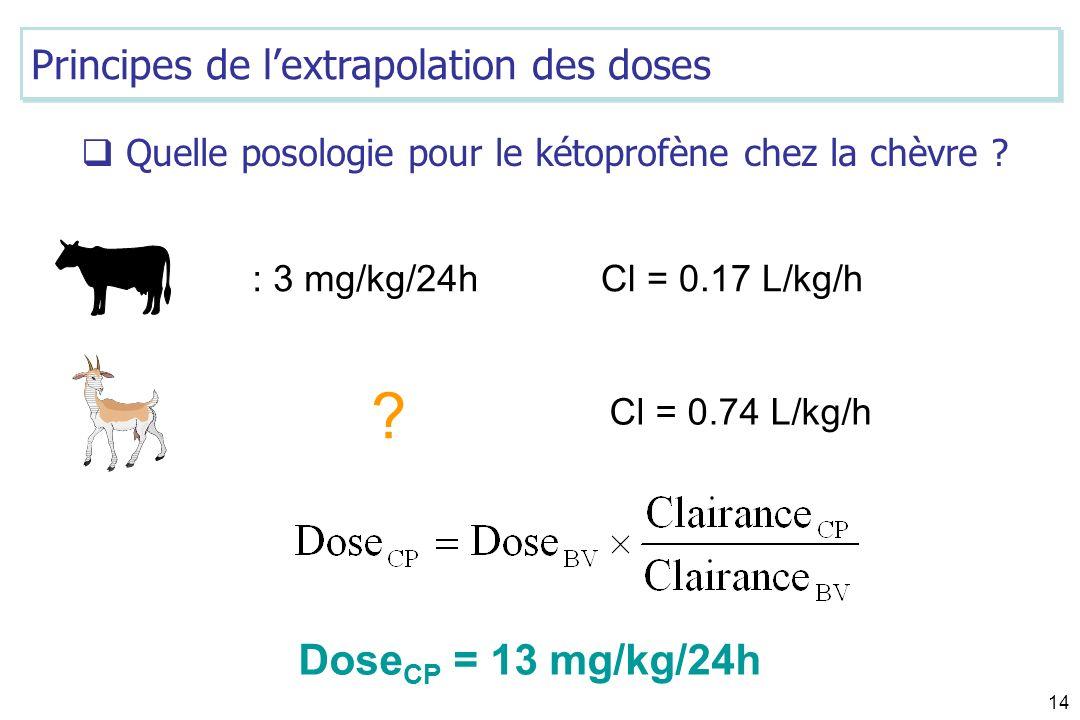 DoseCP = 13 mg/kg/24h Principes de l'extrapolation des doses