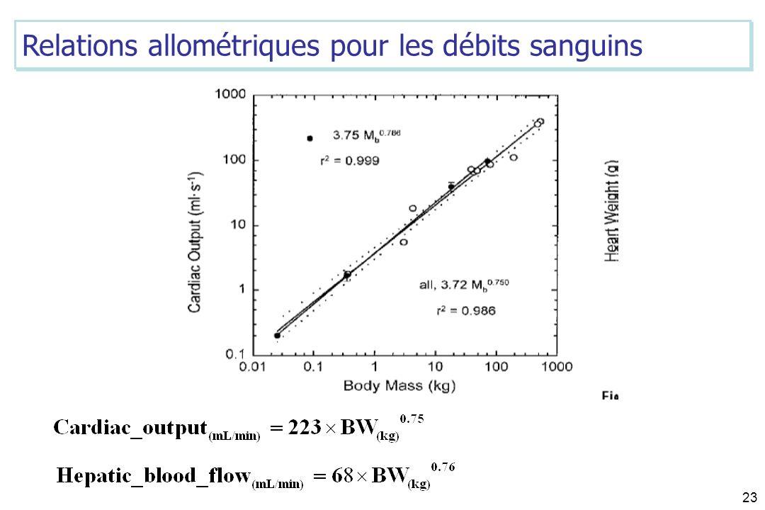 Relations allométriques pour les débits sanguins