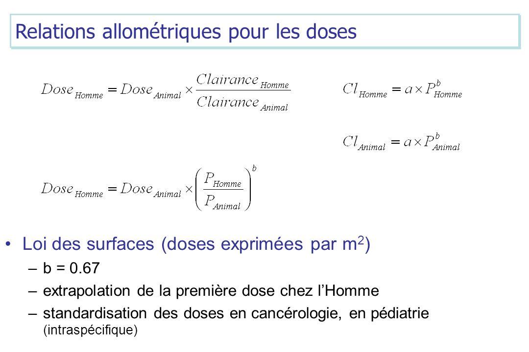 Relations allométriques pour les doses
