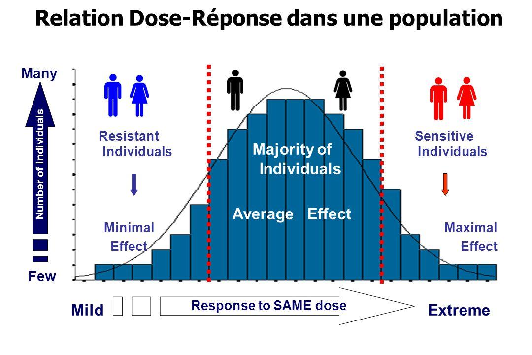 Relation Dose-Réponse dans une population