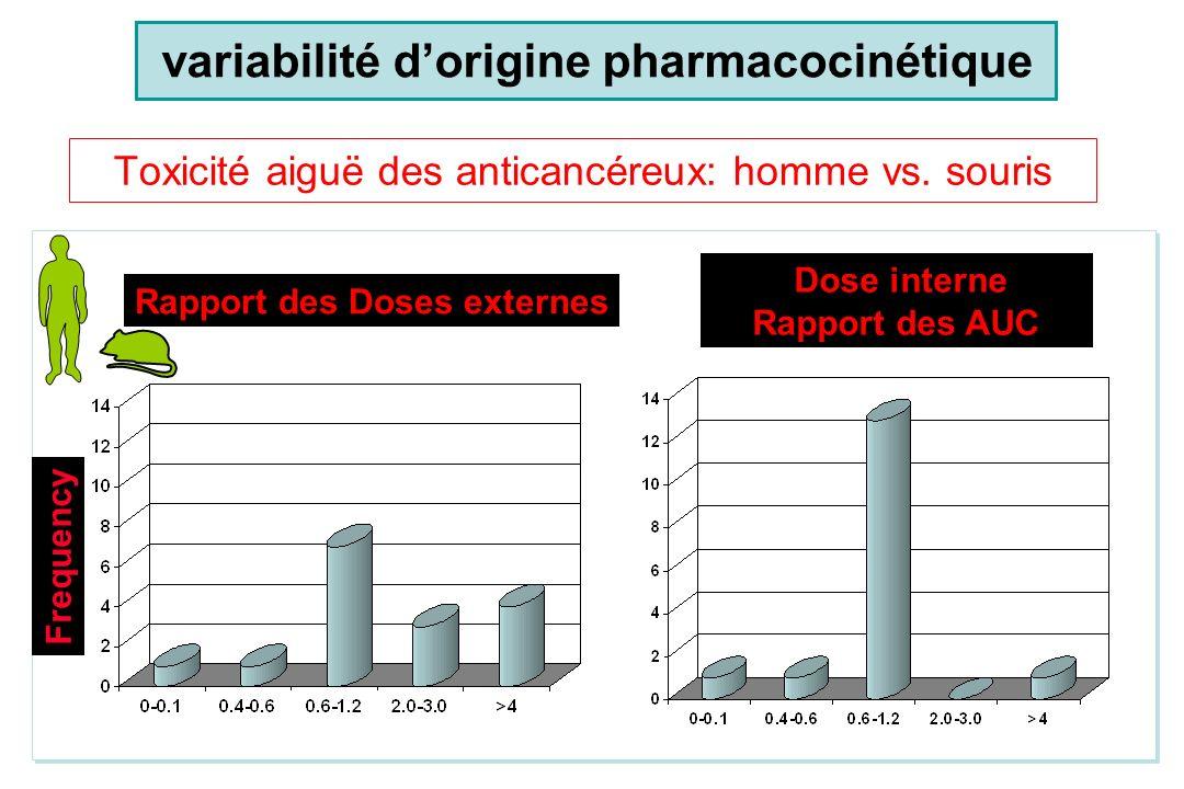 Toxicité aiguë des anticancéreux: homme vs. souris